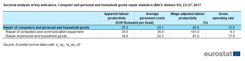 File:T2b Sectoral analysis of key indicators, Computer and personal and household goods repair statistics (NACE division 95), EU-27, 2017.png