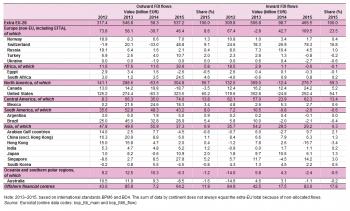 Table 1 Foreign Direct Investment Eu 28 2012 2015 Source Eurostat Bop Fdi Main And Bop Fdi6 Flow
