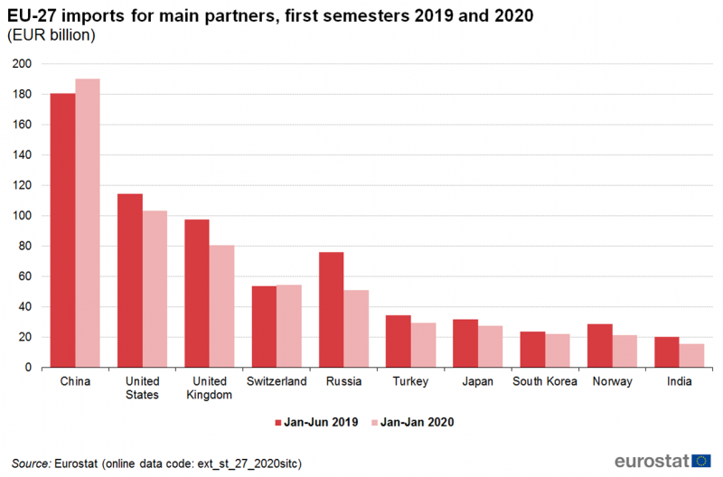 File:EU-27 imports for main partners, first semesters 2019 and 2020.png