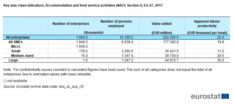 File:T5 Key size class indicators, Accommodation and food service activities (NACE Section I), EU-27, 2017.png