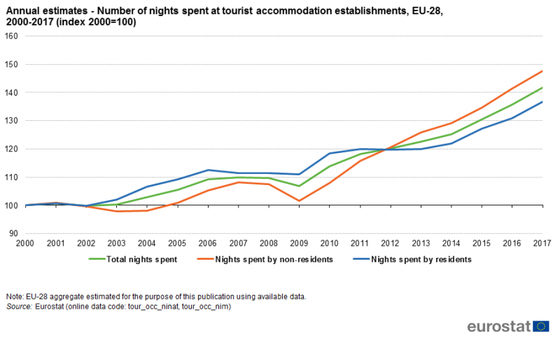 File Annual Estimates Number Of Nights Spent At Tourist
