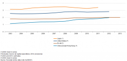 Gross domestic expenditure on R&D in the Triad and China, 2003–13 (% of GDP) YB15.png