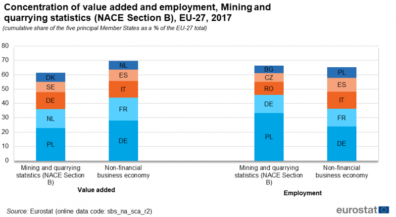File:F3 Concentration of value added and employment, Mining and quarrying (NACE Section B).png