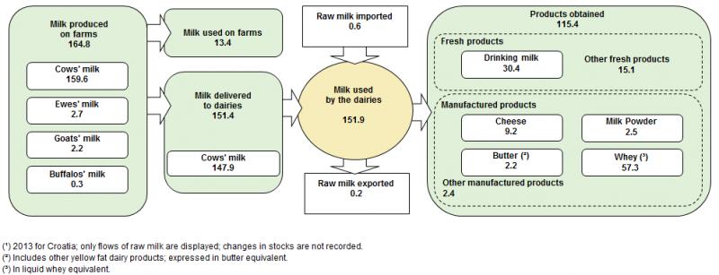 Файл: производството и употребата на мляко, ЕС-28, 2014.png