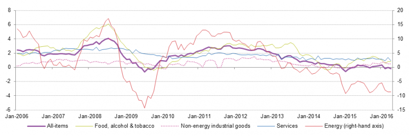 File:Euro area annual inflation and its main components, 2006-April-2016 e rev1.png
