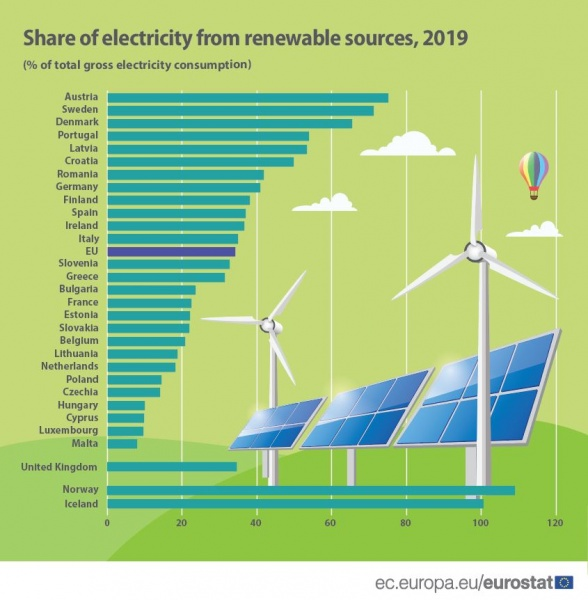 File:Share of electricity from renewable sources 2019 data, 19Jan2021.JPG