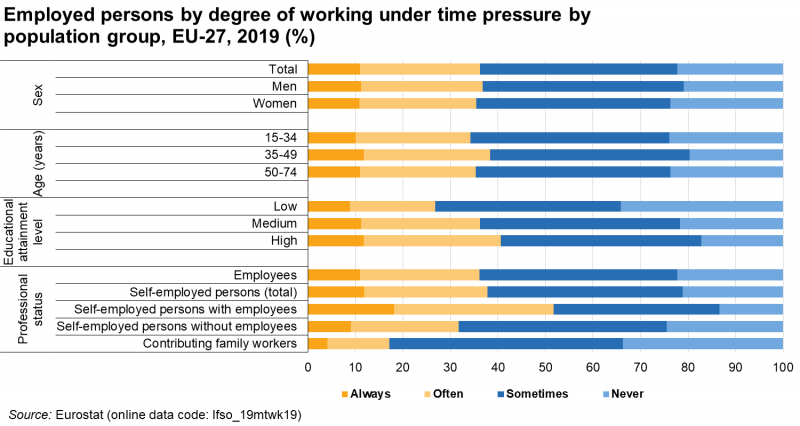 File:Employed persons by degree of working under time pressure by population group, EU-27, 2019 (%).png