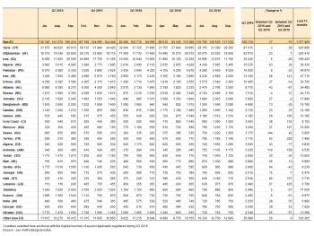 eurostat statistics explained  asylum quarterly report