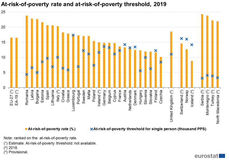 File:At-risk-of-poverty rate and at-risk-of-poverty threshold, 2019 LCIE20.png