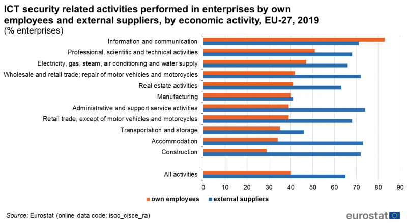 File:ICT security related activities performed in enterprises by own employees and external suppliers, by economic activity, EU-27, 2019 (% enterprises).png