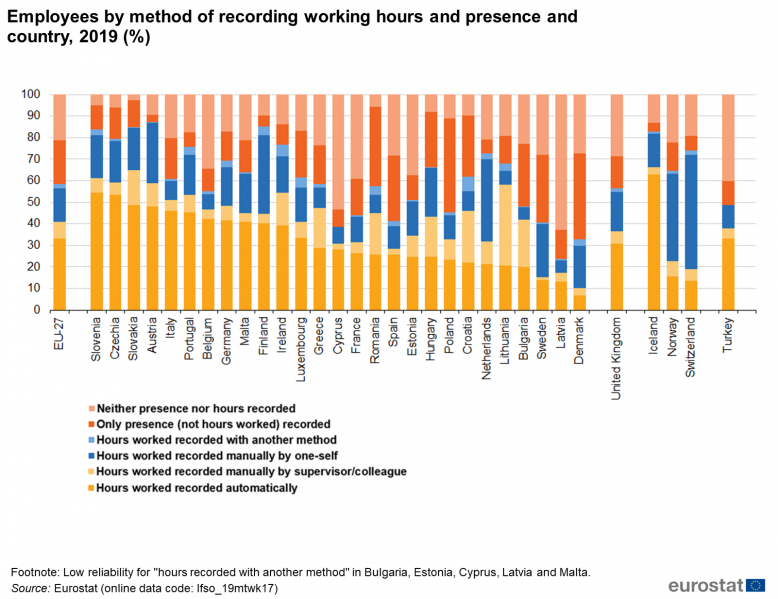 File:Employees by method of recording working hours and presence, 2019 (%).png