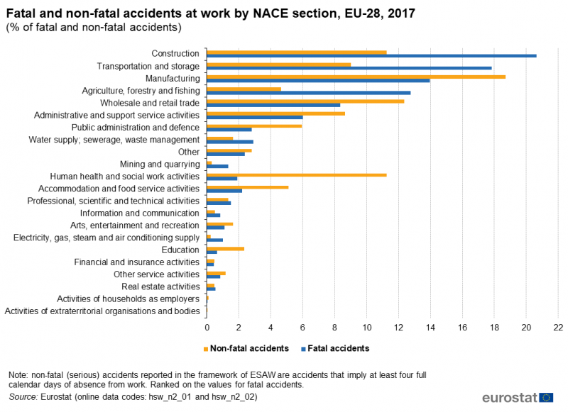 File:Fatal and non-fatal accidents at work, by NACE Section, EU-28, 2016 (% of fatal and non-fatal accidents) AAW2019.png