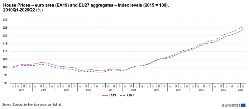 File:House Prices – euro area (EA19) and EU27 aggregates – Index levels (2015 = 100), 2010Q1-2020Q2 (%).png