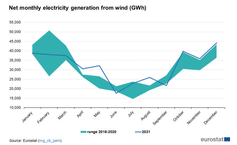 File:Net monthly electricity generation from wind (GWh).png