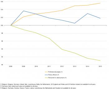 Worksheet. Crime and criminal justice statistics  Statistics Explained