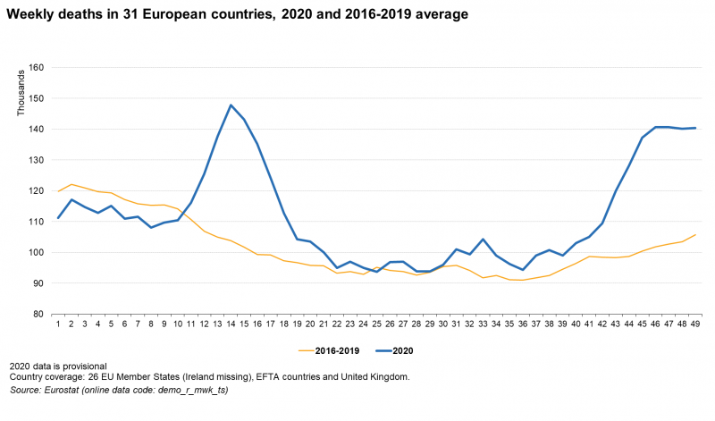 ¿Se está creando un nuevo orden mundial...? - Página 5 800px-Weekly_deaths_in_31_European_countries%2C_2020_and_2016-2019_average_11_Feb_2021