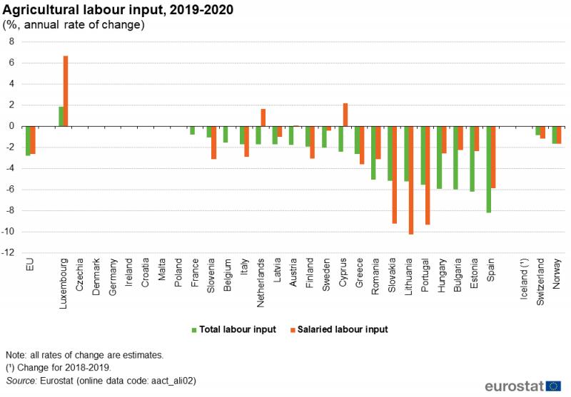 Archivo: Insumo de trabajo agrícola, 2019-2020 (%, tasa de variación anual) .png