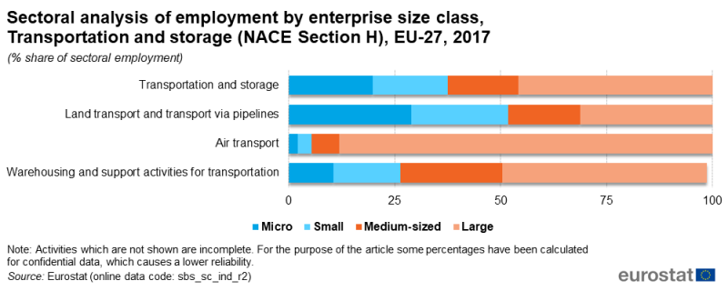 File:F5 Sectoral analysis of employment by enterprise size class, Transportation and storage (NACE Section H), EU-27, 2017.png