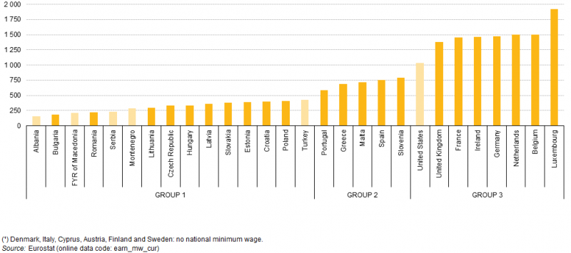 File:Minimum wages, January 2015 (¹) (EUR per month) YB15 II.png