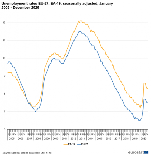 https://ec.europa.eu/eurostat/statistics-explained/images/thumb/9/90/Unemployment_rates_EU-28%2C_EA-19%2C_seasonally_adjusted%2C_January_2000_-_December_2020.png/500px-Unemployment_rates_EU-28%2C_EA-19%2C_seasonally_adjusted%2C_January_2000_-_December_2020.png