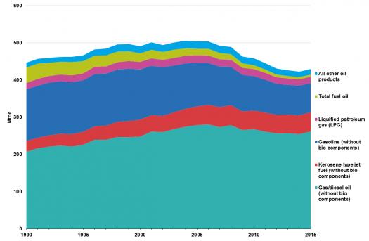 525px-Consumption_of_oil_EU-28,_1990-201