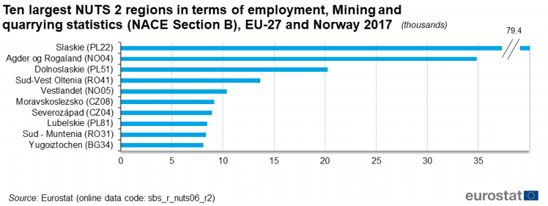 File:F7-Ten largest NUTS 2 regions in terms of employment, Mining and quarrying (NACE Section B), EU-27, 2017 (thousands).png