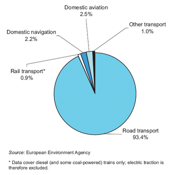 greenhouse emissions caused by transportation Increased growth in agricultural production has resulted in increased agricultural greenhouse gas emissions—with  and transportation in 2010, emissions from.