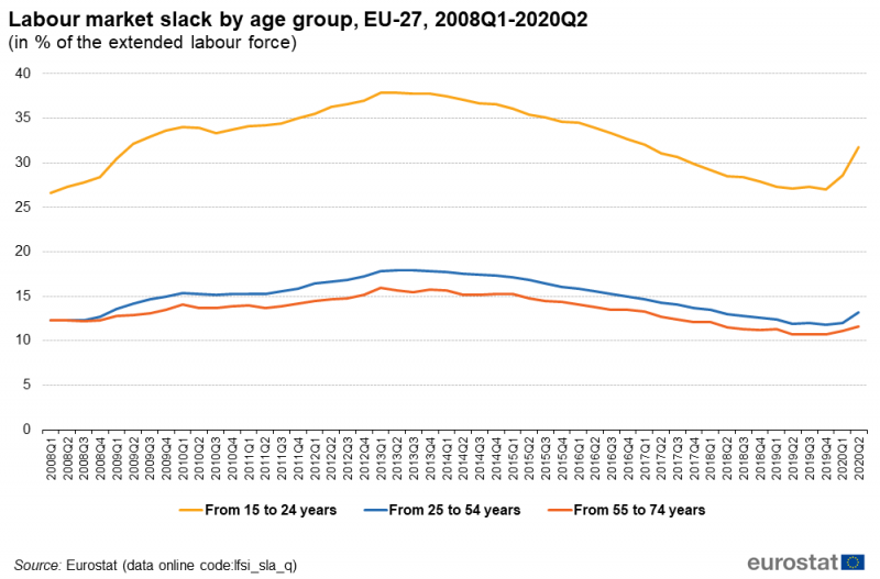 File:Labour market slack by age group, EU-27, 2008Q1-2020Q2 (in % of the extended labour force).png