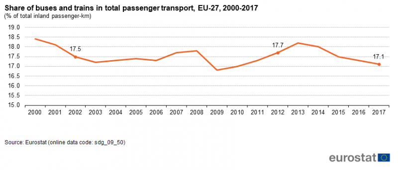 File:Share of buses and trains in total passenger transport, EU-27, 2000-2017 (% of total inland passenger-km).png