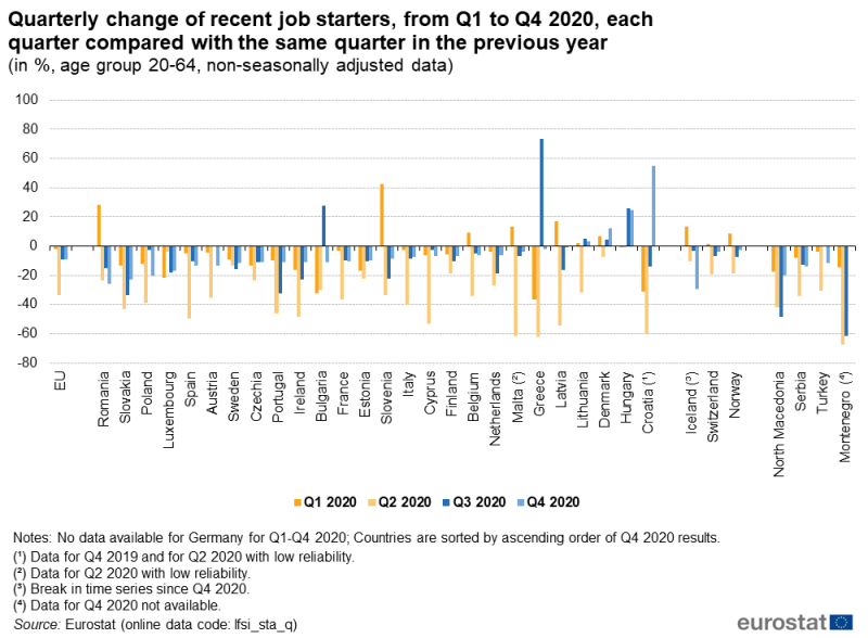 File:Quarterly change of recent job starters, from Q1 to Q4 2020, each quarter compared with the same quarter in the previous year (in %, age group 20-64, non-seasonally adjusted data).png