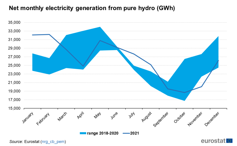 File:Net monthly electricity generation from pure hydro (GWh).png