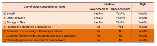 Use of cloud computing services.png