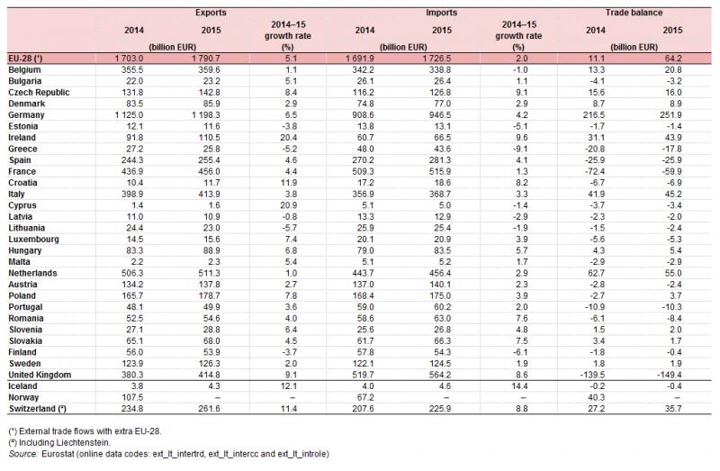 File:International trade, 2014–15 YB16.png