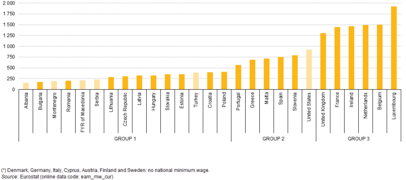 File:Minimum wages, July 2014 (1) (EUR per month) YB15.png