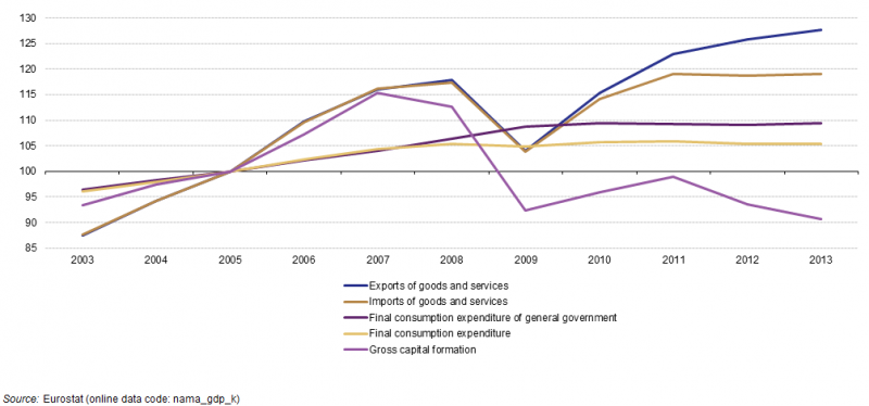 File:Consumption expenditure and gross capital formation at constant prices, EU-28, 2003–13 (2005 = 100) YB14.png