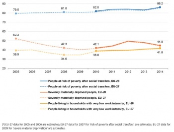 poverty in eu In spite of the overall wealth of the european union (eu) poverty, nearly 1 in 7 people are at risk of poverty however, poverty is not well understood, either by policy makers or the general public.