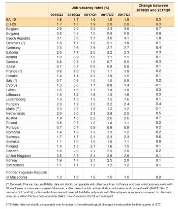 Job vacancy statistics statistics explained for P table for statistics