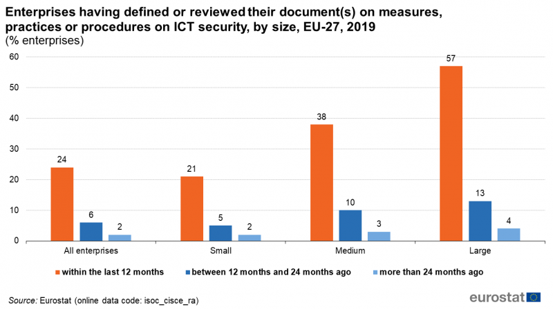 File:Enterprises having defined or reviewed their document(s) on measures, practices or procedures on ICT security, by size, EU-27, 2019 (% enterprises).png