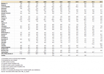 Average length of dissertation proposal
