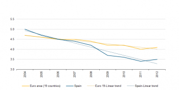 Average Age Of Marriage In Spain