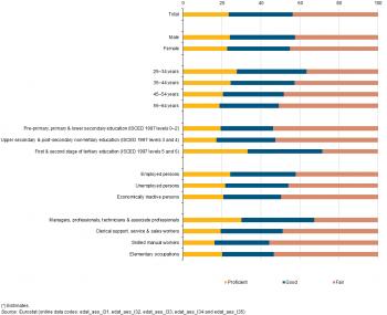 Foreign Language Skills Statistics Statistics Explained - Most spoken language in the world statistics