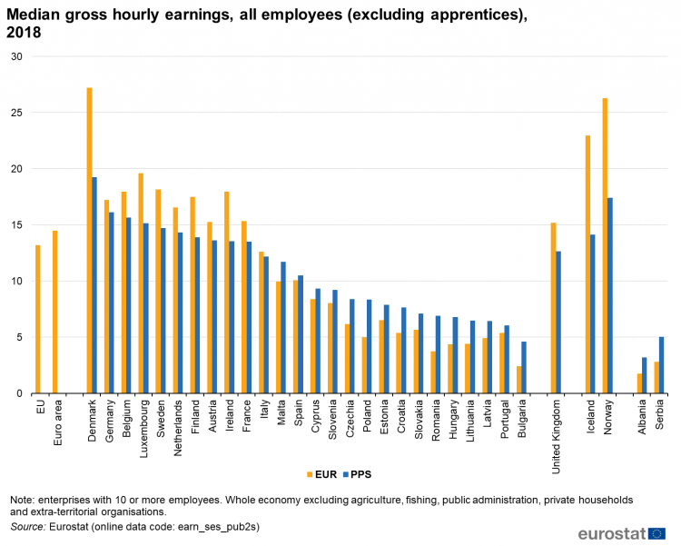 750px-Median_gross_hourly_earnings%2C_all_employees_%28excluding_apprentices%29%2C_2018.png