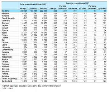 Tourism Statistics Expenditure Statistics Explained