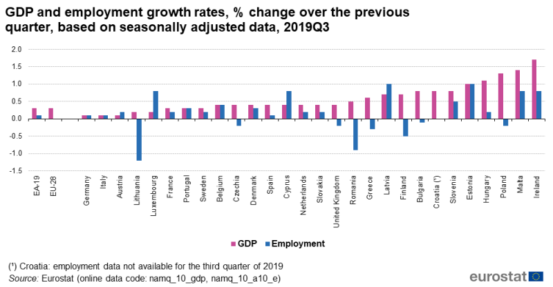 File:GDP and employment growth rates, % change over the previous quarter, based on seasonally adjusted data, 2019Q3.png