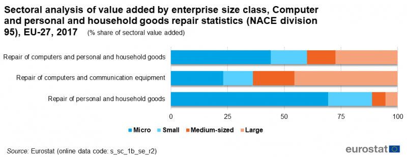 File:F6-Sectoral analysis of value added by enterprise size class, Computer and personal and household goods repair statistics (NACE division 95).png