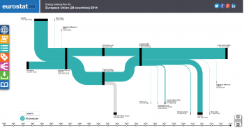 figure 2: default view of the eurostat sankey diagram tool  source:  eurostat (nrg_sankey)