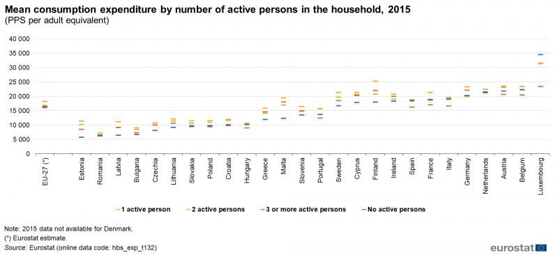 File:Mean consumption expenditure by number of active persons, 2015 10.PNG