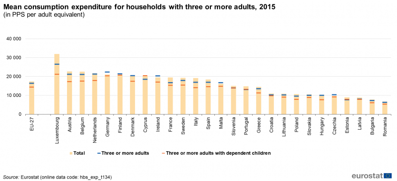 File:Mean consumption expenditure for households with three or more adults, 2015 7.PNG