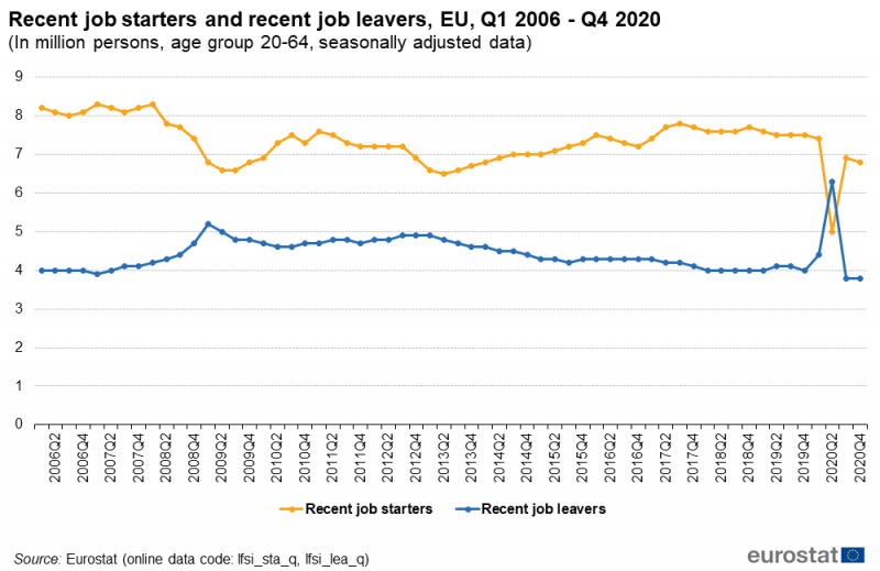 File:Recent job starters and recent job leavers, EU, Q1 2006 - Q4 2020 (In million persons, age group 20-64, seasonally adjusted data).png