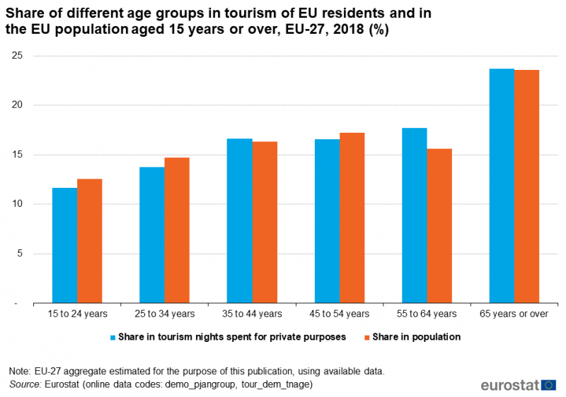 File:Share of different age groups in tourism of EU residents and in the EU population aged 15 years or over, EU-27, 2018 (%).png